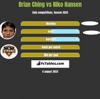 Brian Ching vs Niko Hansen h2h player stats