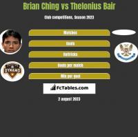 Brian Ching vs Thelonius Bair h2h player stats
