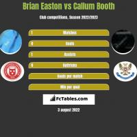 Brian Easton vs Callum Booth h2h player stats