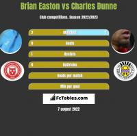 Brian Easton vs Charles Dunne h2h player stats