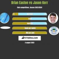 Brian Easton vs Jason Kerr h2h player stats