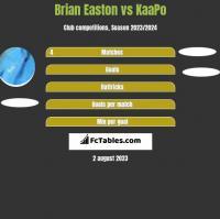 Brian Easton vs KaaPo h2h player stats