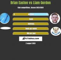 Brian Easton vs Liam Gordon h2h player stats