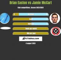 Brian Easton vs Jamie McCart h2h player stats