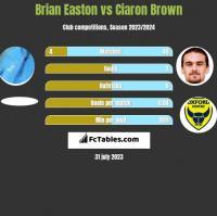 Brian Easton vs Ciaron Brown h2h player stats