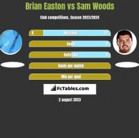 Brian Easton vs Sam Woods h2h player stats