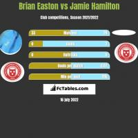 Brian Easton vs Jamie Hamilton h2h player stats