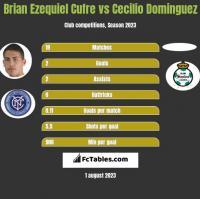Brian Ezequiel Cufre vs Cecilio Dominguez h2h player stats