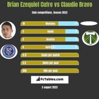 Brian Ezequiel Cufre vs Claudio Bravo h2h player stats