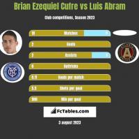 Brian Ezequiel Cufre vs Luis Abram h2h player stats