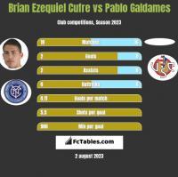 Brian Ezequiel Cufre vs Pablo Galdames h2h player stats