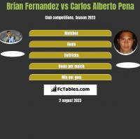 Brian Fernandez vs Carlos Alberto Pena h2h player stats