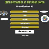 Brian Fernandez vs Christian Dorda h2h player stats