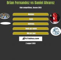 Brian Fernandez vs Daniel Alvarez h2h player stats