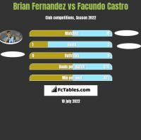 Brian Fernandez vs Facundo Castro h2h player stats