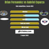 Brian Fernandez vs Gabriel Esparza h2h player stats