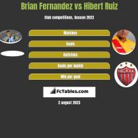 Brian Fernandez vs Hibert Ruiz h2h player stats