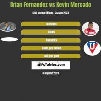 Brian Fernandez vs Kevin Mercado h2h player stats