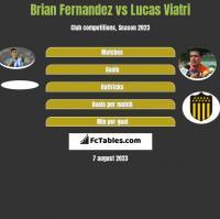 Brian Fernandez vs Lucas Viatri h2h player stats