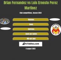 Brian Fernandez vs Luis Ernesto Perez Martinez h2h player stats