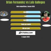 Brian Fernandez vs Luis Gallegos h2h player stats