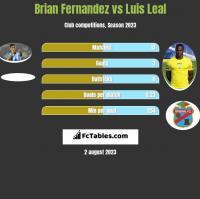 Brian Fernandez vs Luis Leal h2h player stats