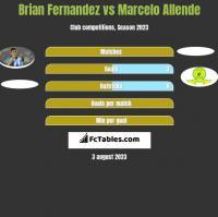 Brian Fernandez vs Marcelo Allende h2h player stats