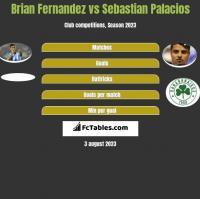 Brian Fernandez vs Sebastian Palacios h2h player stats