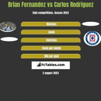 Brian Fernandez vs Carlos Rodriguez h2h player stats