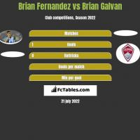 Brian Fernandez vs Brian Galvan h2h player stats