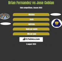 Brian Fernandez vs Jose Cobian h2h player stats