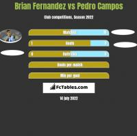 Brian Fernandez vs Pedro Campos h2h player stats