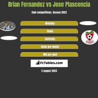 Brian Fernandez vs Jose Plascencia h2h player stats