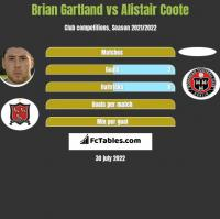 Brian Gartland vs Alistair Coote h2h player stats