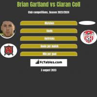 Brian Gartland vs Ciaran Coll h2h player stats