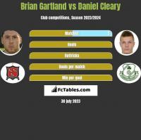 Brian Gartland vs Daniel Cleary h2h player stats