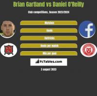 Brian Gartland vs Daniel O'Reilly h2h player stats