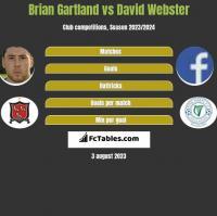 Brian Gartland vs David Webster h2h player stats