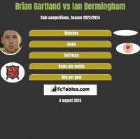 Brian Gartland vs Ian Bermingham h2h player stats