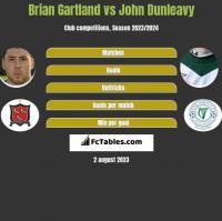 Brian Gartland vs John Dunleavy h2h player stats