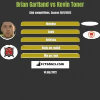 Brian Gartland vs Kevin Toner h2h player stats