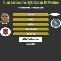 Brian Gartland vs Kyle Callan-McFadden h2h player stats