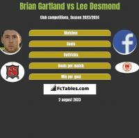 Brian Gartland vs Lee Desmond h2h player stats