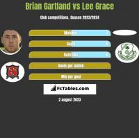Brian Gartland vs Lee Grace h2h player stats