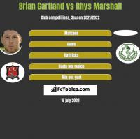 Brian Gartland vs Rhys Marshall h2h player stats