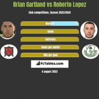 Brian Gartland vs Roberto Lopez h2h player stats