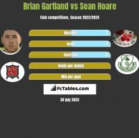Brian Gartland vs Sean Hoare h2h player stats