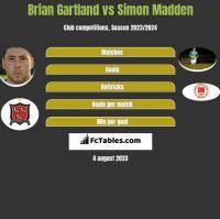 Brian Gartland vs Simon Madden h2h player stats