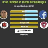 Brian Gartland vs Teemu Penninkangas h2h player stats