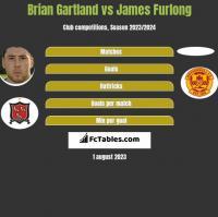 Brian Gartland vs James Furlong h2h player stats